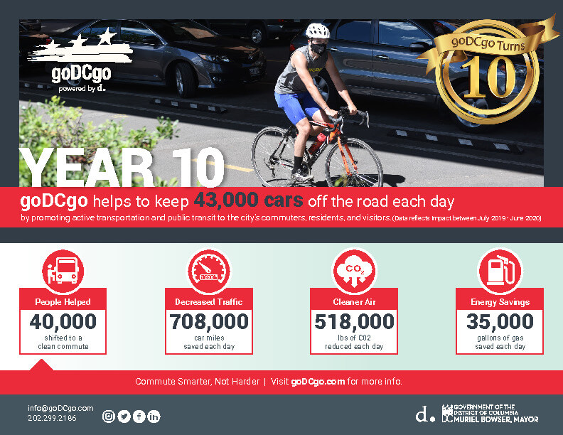 goDCgo Celebrates 10 Years of Advancing Sustainable Transportation in the District
